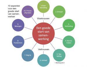 Tien tips voor een goede start van samenwerking ©Bloeisupport.nl