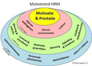 Motiverend HRM-beleid voor effectief samenwerken ©Bloeisupport.nl