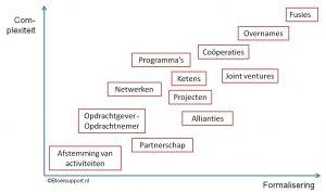 Samenwerkingsvormen naar complexiteit en formalisering ©Bloeisupport.nl