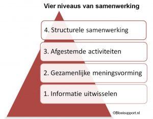 Vier niveaus van samenwerking ©Bloeisupport.nl
