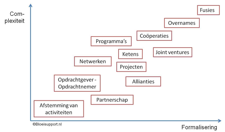 schema soorten samenwerking tussen organisaties - ©Bloeisupport.nl