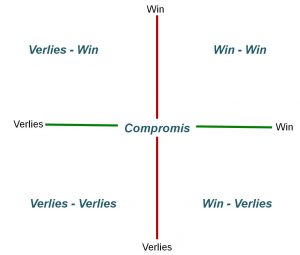Win-Verlies-Compromis Samenwerking ©Bloeisupport.nl