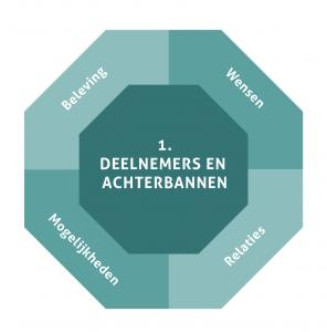 Groeibriljant: 1. Deelnemers en Achterbannen | ©Bloeisupport.nl