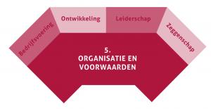 Groeibriljant: 5. Organisatie en Voorwaarden ©Bloeisupport.nl