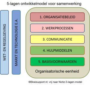 5-lagen-model voor samenwerking tussen organisaties ©Bloeisupport - vrij naar Nictiz