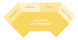 Groeibriljant: 2. Identiteit en Verbinding | ©Bloeisupport.nl