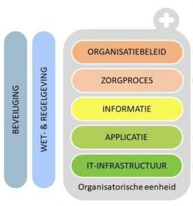 Nictiz 5 -lagen-model - Bloeisupport.nl