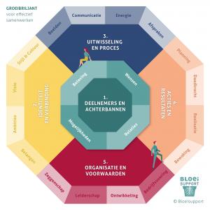 Analysemodel voor samenwerking | Groeibriljant | ©Bloeisupport.nl
