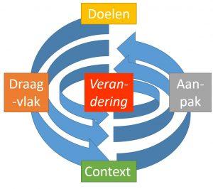 Aanpak van verandering met de spiraal-methode ©Bloeisupport.nl
