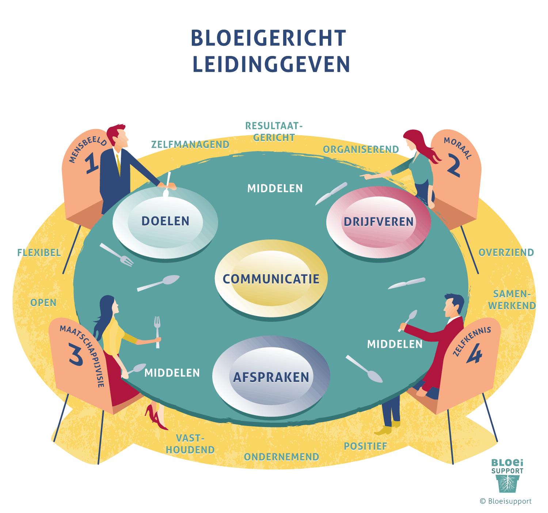 model voor bloeigericht leidinggeven - stuurfactoren - kerncompetenties - uitgangs - florerend management