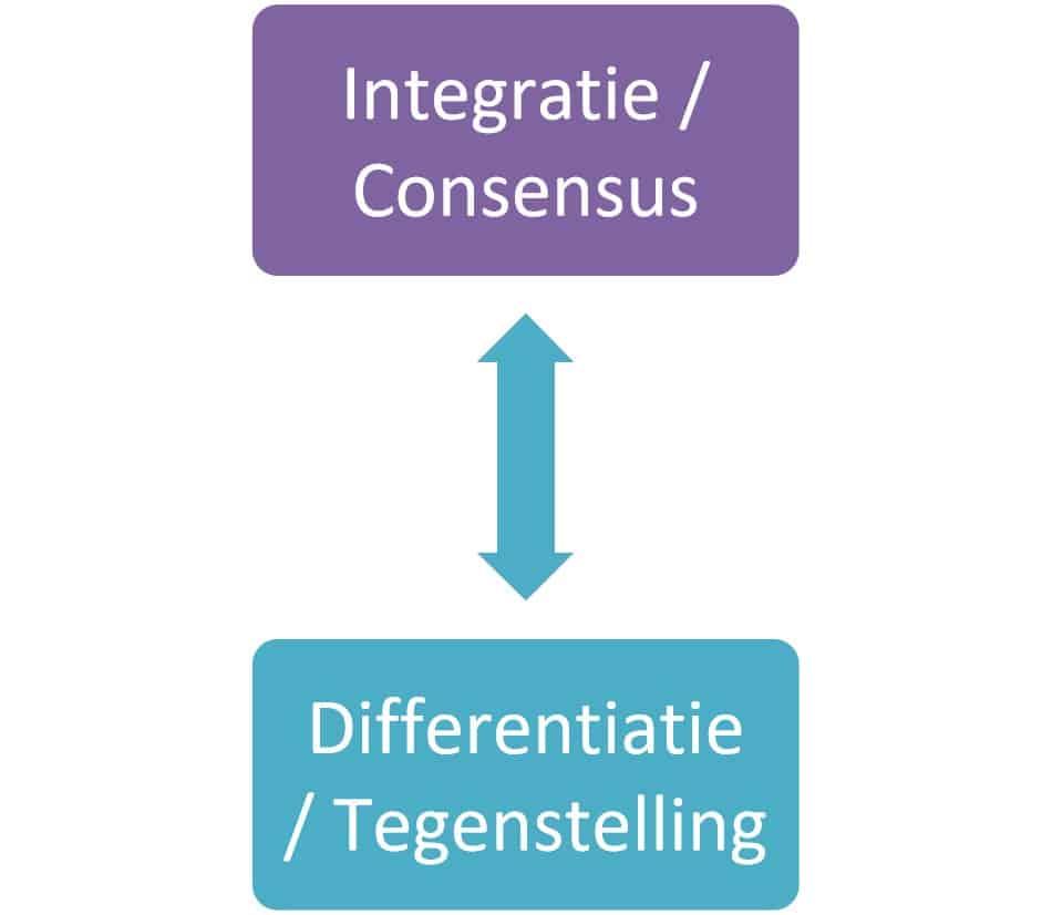 Balans tussen consensus en tegenstelling bij verandering- Bloeisupport.nl