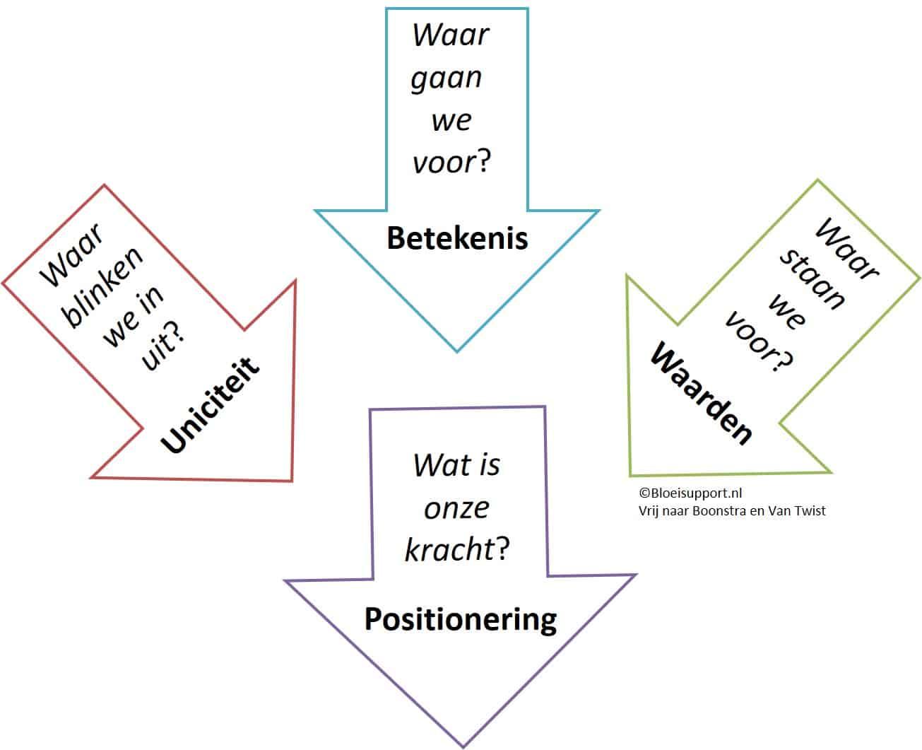 Vier aspecten van visieontwikkeling - Bloeisupport.nl