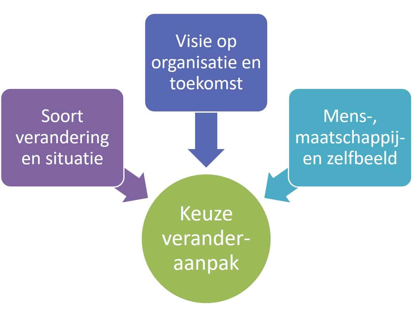 Drie hoofdfactoren voor de keuze van je veranderstrategie