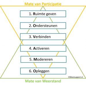 Schema zes ROVAMA - veranderstrategieën naar mate van participatie en kansen op weerstand - ©Bloeisupport.nl