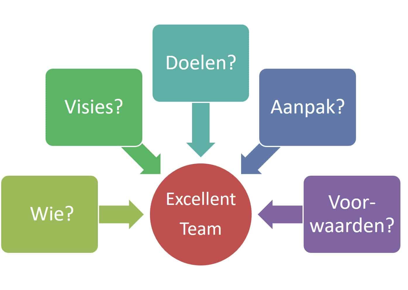 Vijf aspecten voor effectief samenwerken in teams, organisaties of netwerken